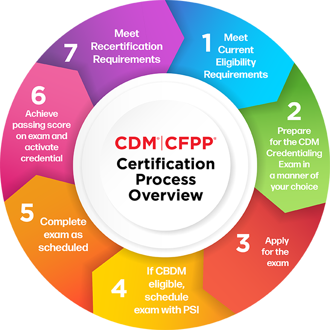 CDM, CFPP Certification Process Overview