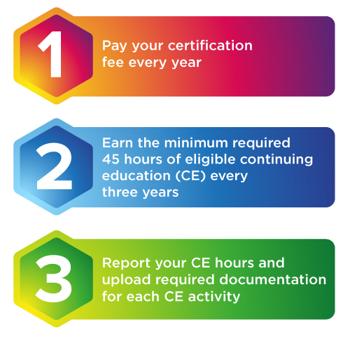Steps to Maintain the CDM, CFPP Credential